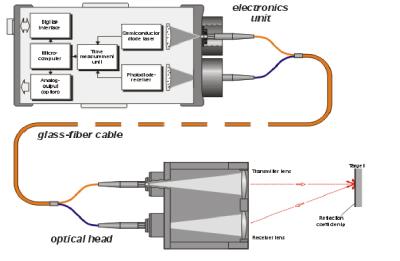 Systemlayout des LMC-J-0093