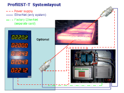 System layout of ProfilIST-T