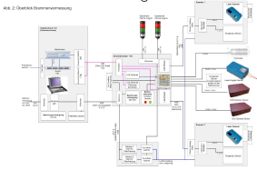 Systemlayout des SPM Brammen Profiler Messsystems